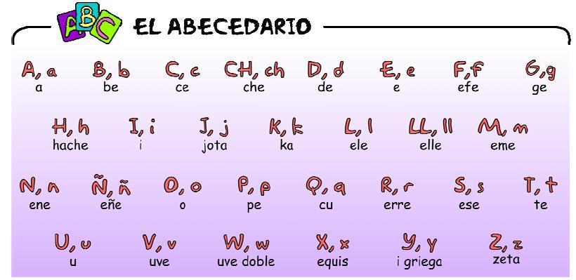 Abecedario español - Abecedario completo en español 2012